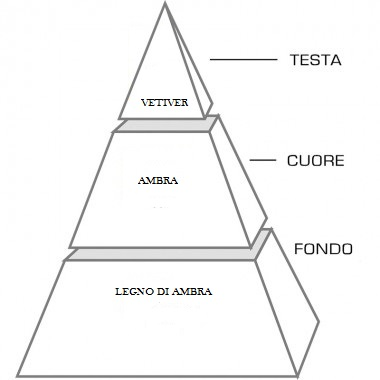PIRAMIDE VIA TORNABUONI